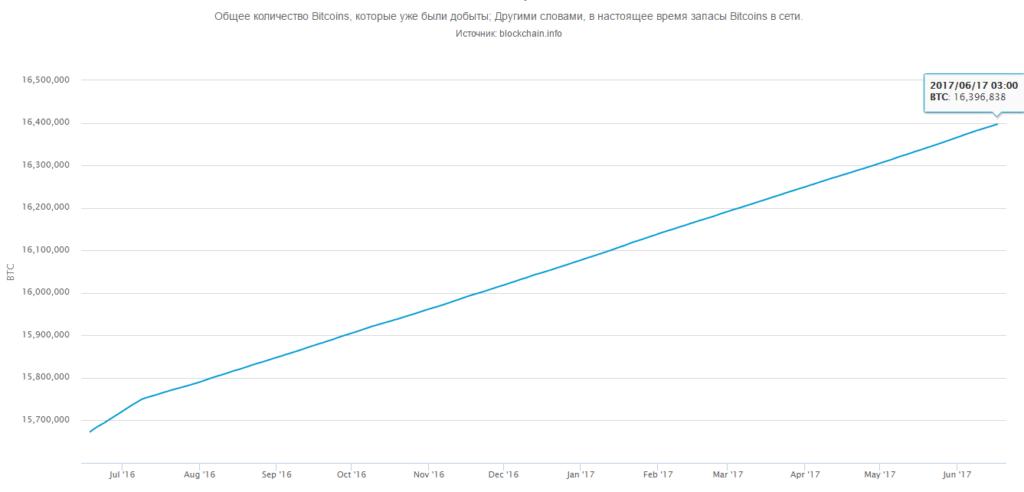 График увеличения запасов биткоинов