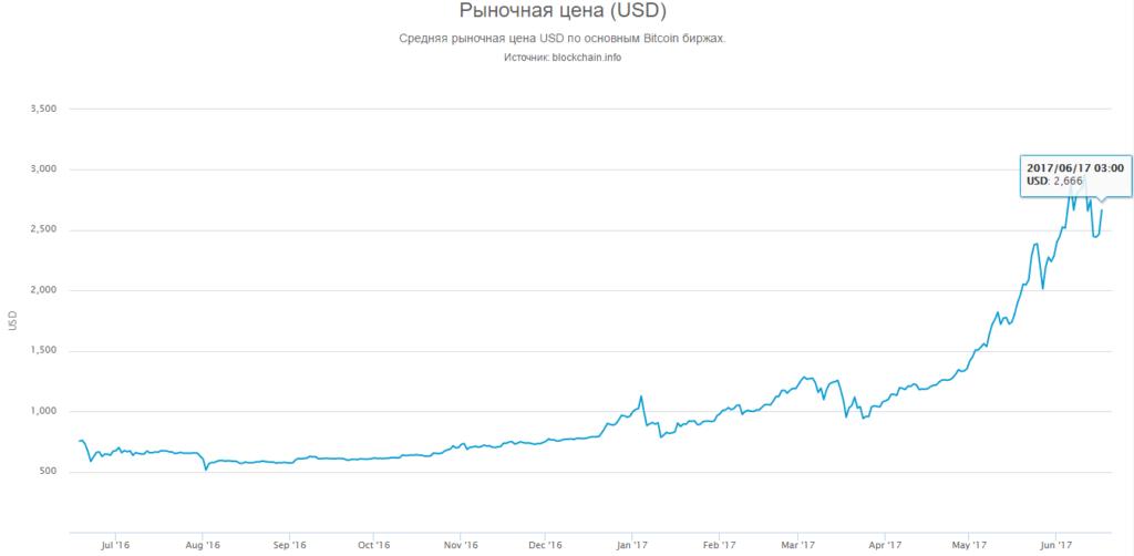 Рыночная стоимость биткоин